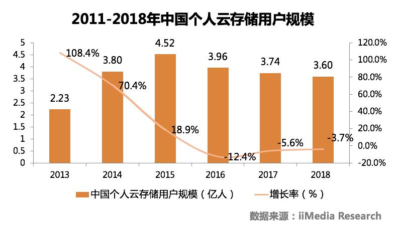 中国个人云盘行业研究及发展趋势分析报告