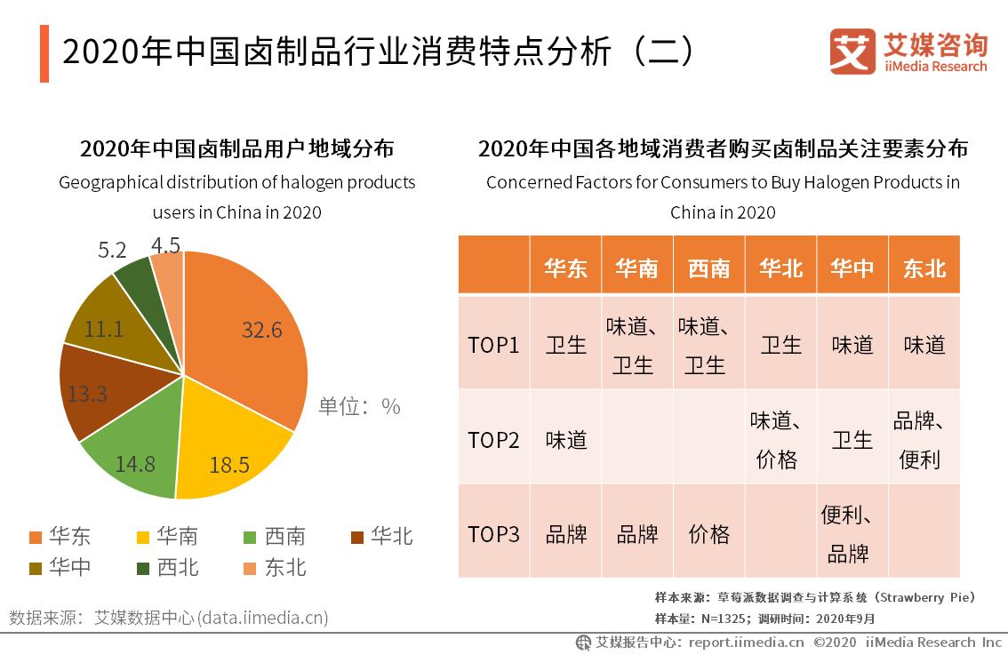 2020年中国卤制品行业消费特点分析(二)