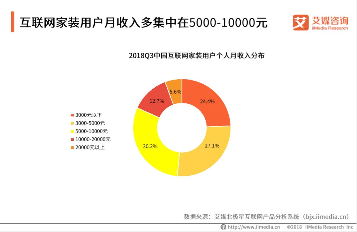 互联网家装用户月收入多集中在5000-10000元