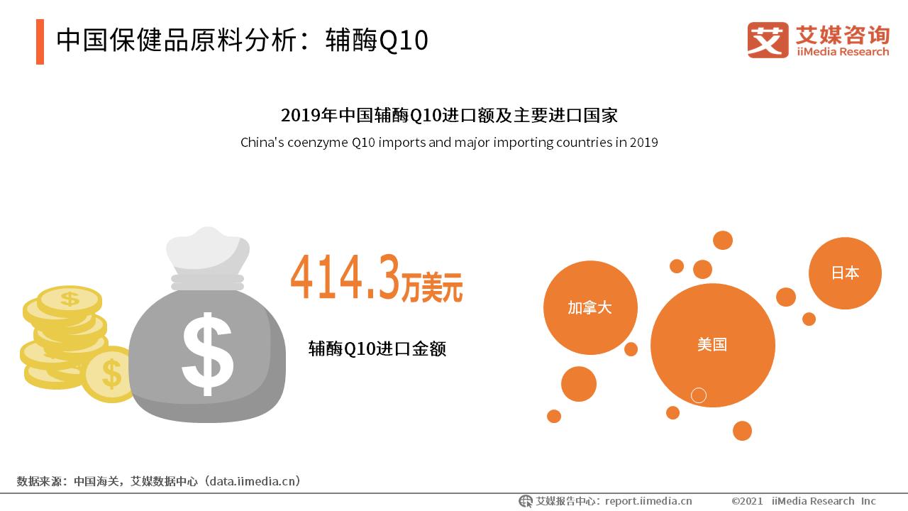 中国保健品原料分析:辅酶Q10