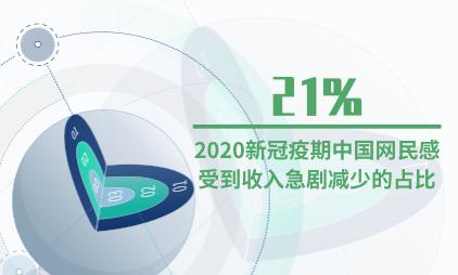 网民消费数据分析:2020新冠疫期中国网民感受到收入急剧减少的占比为21%