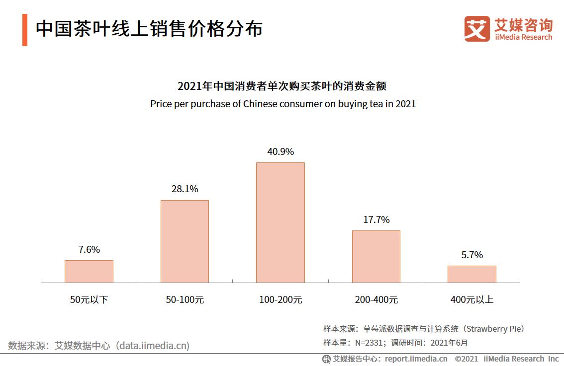 中国茶叶线上销售价格分布