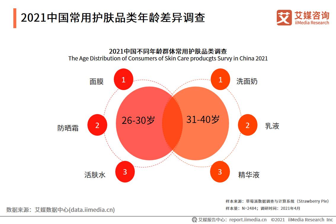 2021中国常用护肤品类年龄差异调查