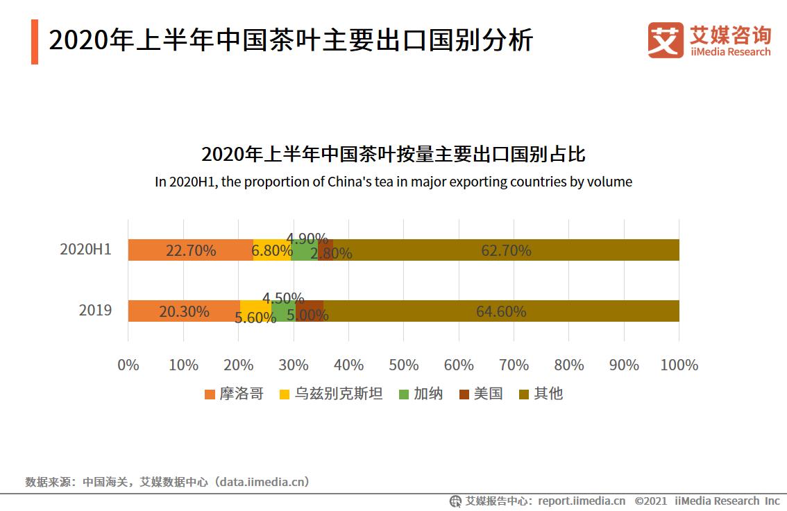2020年上半年中国茶叶主要出口国别分析