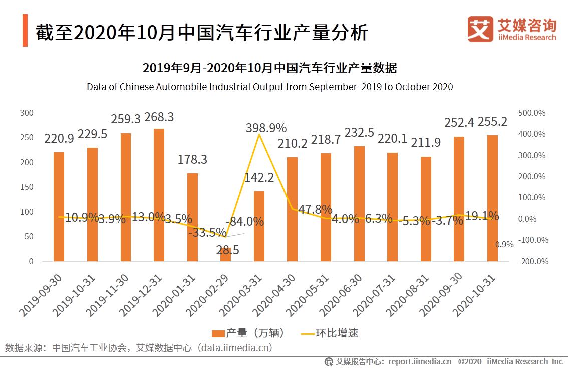 截至2020年10月中国汽车行业产量分析