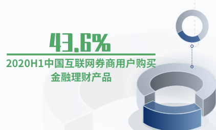 证券行业数据分析:2020H1中国43.6%互联网券商用户购买金融理财产品