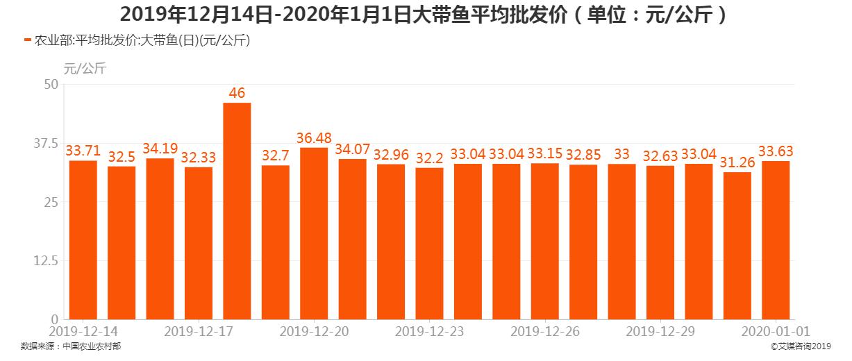 2019年12月14日-2020年1月1日大带鱼平均批发价