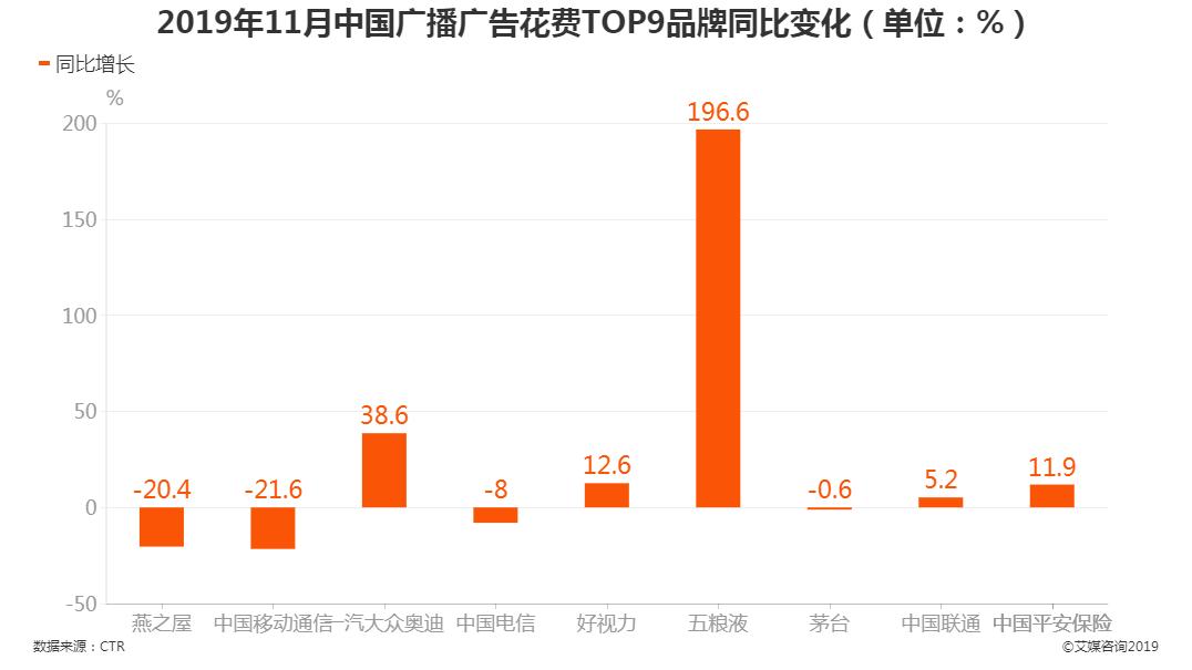 2019年11月中国广播广告花费TOP9品牌