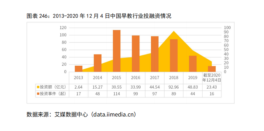 2013-2020年12月4日中国早教行业投融资情况