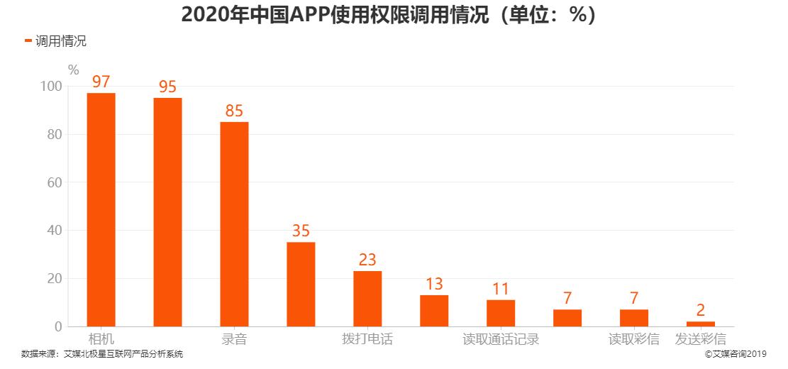 2020年中国APP使用权限调用情况