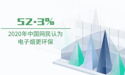 电子烟行业数据分析:2020年中国52.3%网民认为电子烟更环保