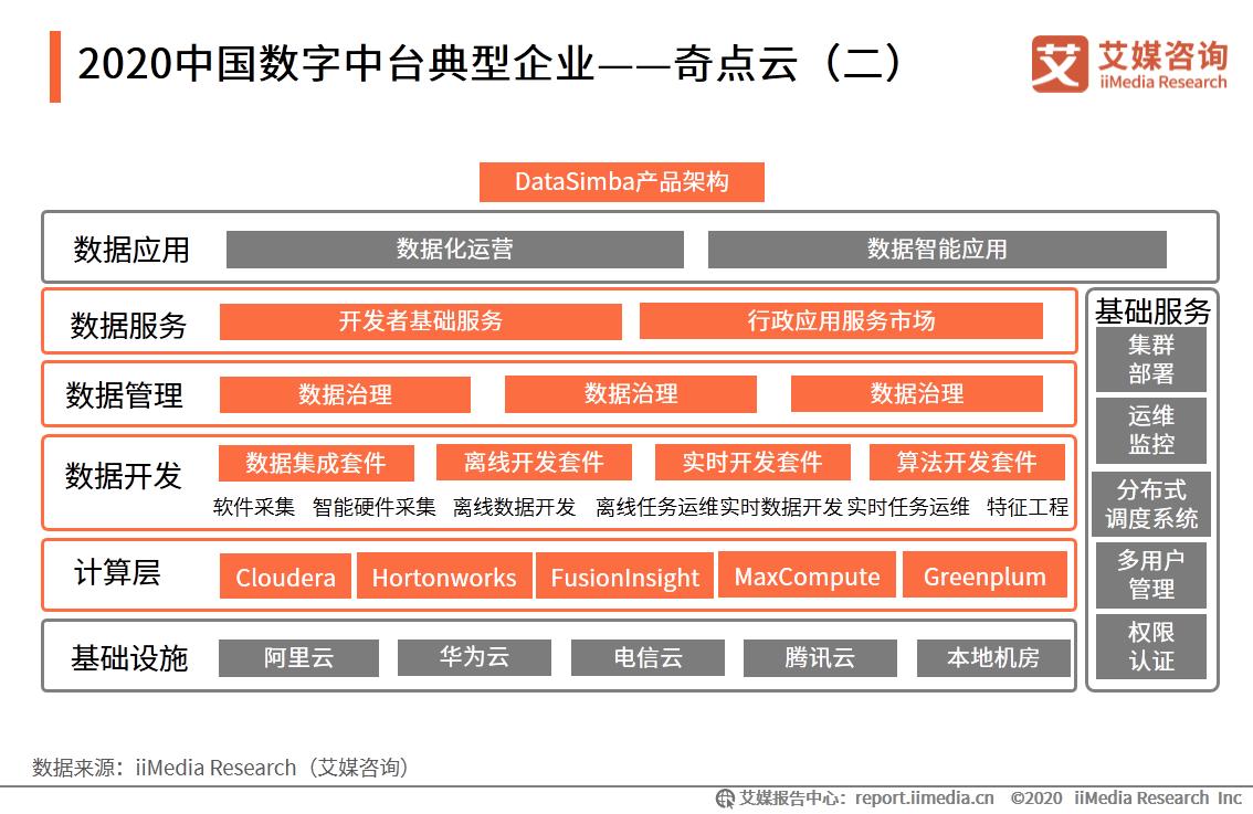 2020中国数字中台典型企业——奇点云