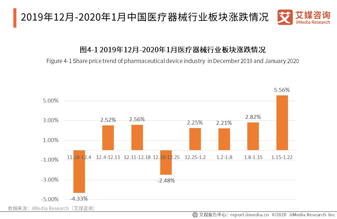 2019年12月-2020年1月中国医疗器械行业板块涨跌情况
