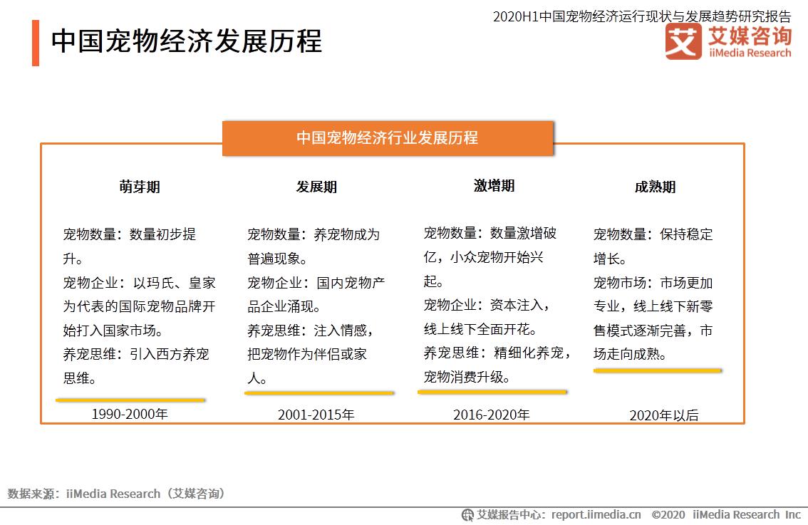 中国宠物经济发展历程