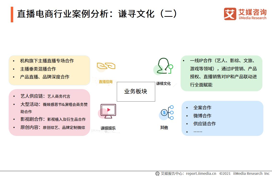 直播电商行业案例分析:谦寻文化(二)