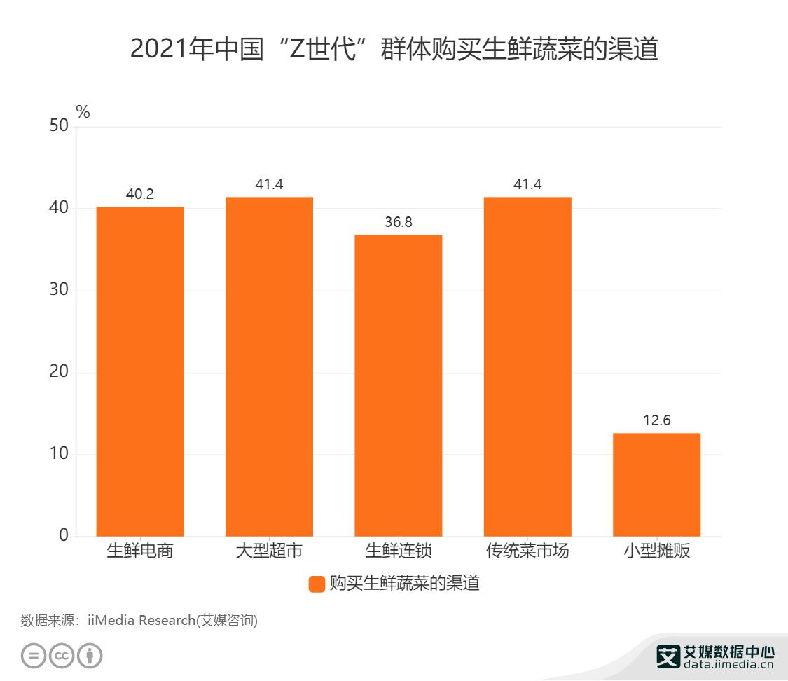 """2021年中国""""Z世代""""群体购买生鲜蔬菜的渠道"""