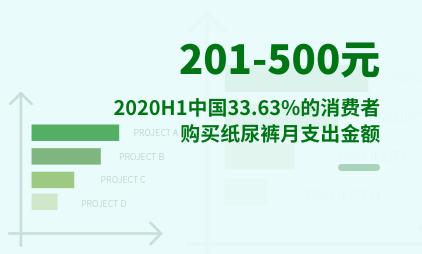 母婴行业数据分析:2020H1中国33.63%的消费者购买纸尿裤月支出金额为201-500元