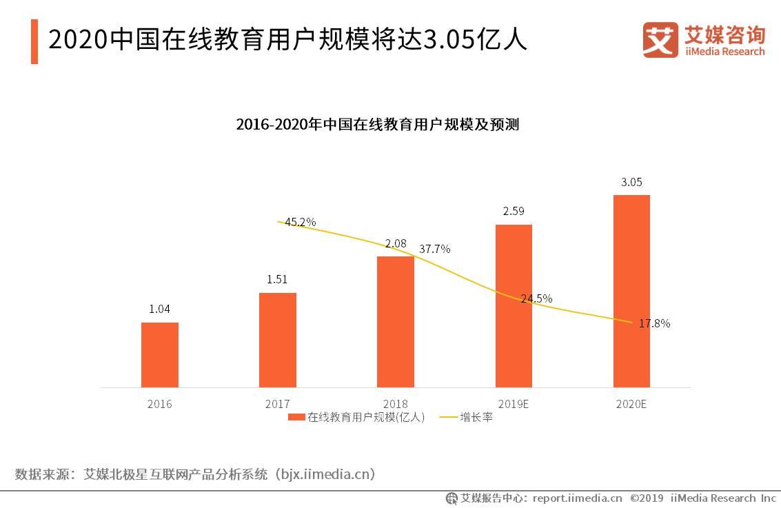 中国在线教育行业数据分析:2020年在线教育用户规模将达3.05亿人