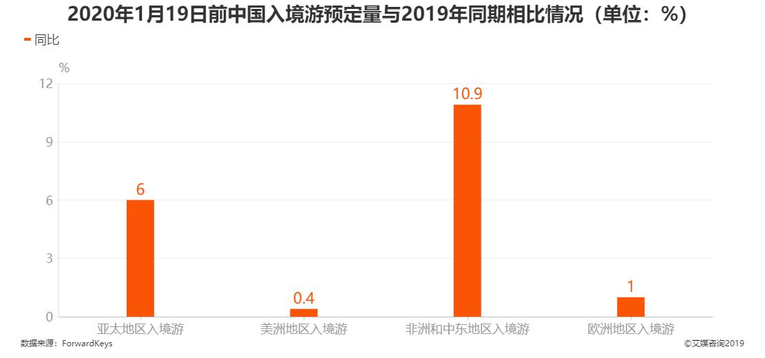 2020年1月19日前中国入境游预定量与2019年同期相比情况