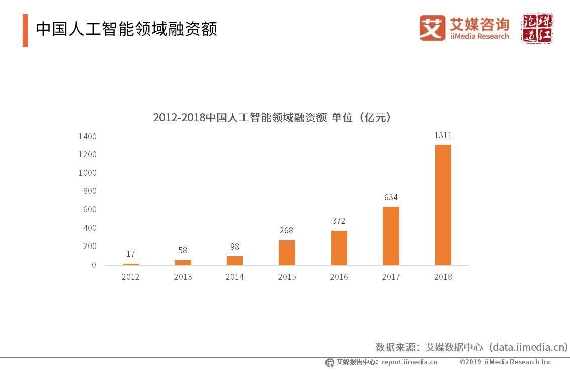 中国人工智能领域融资额