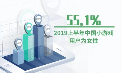 小游戏行业数据分析:2019上半年55.1%的中国小游戏用户为女性