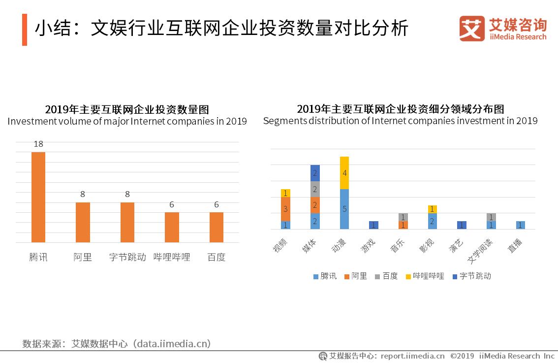 小结:文娱行业互联网企业投资数量对比分析