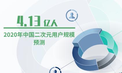 动漫行业数据分析:预计2020年中国二次元用户规模达到4.13亿人