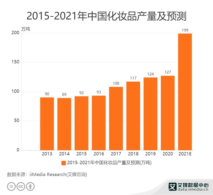 2015——2022年中国化妆品产量及预测