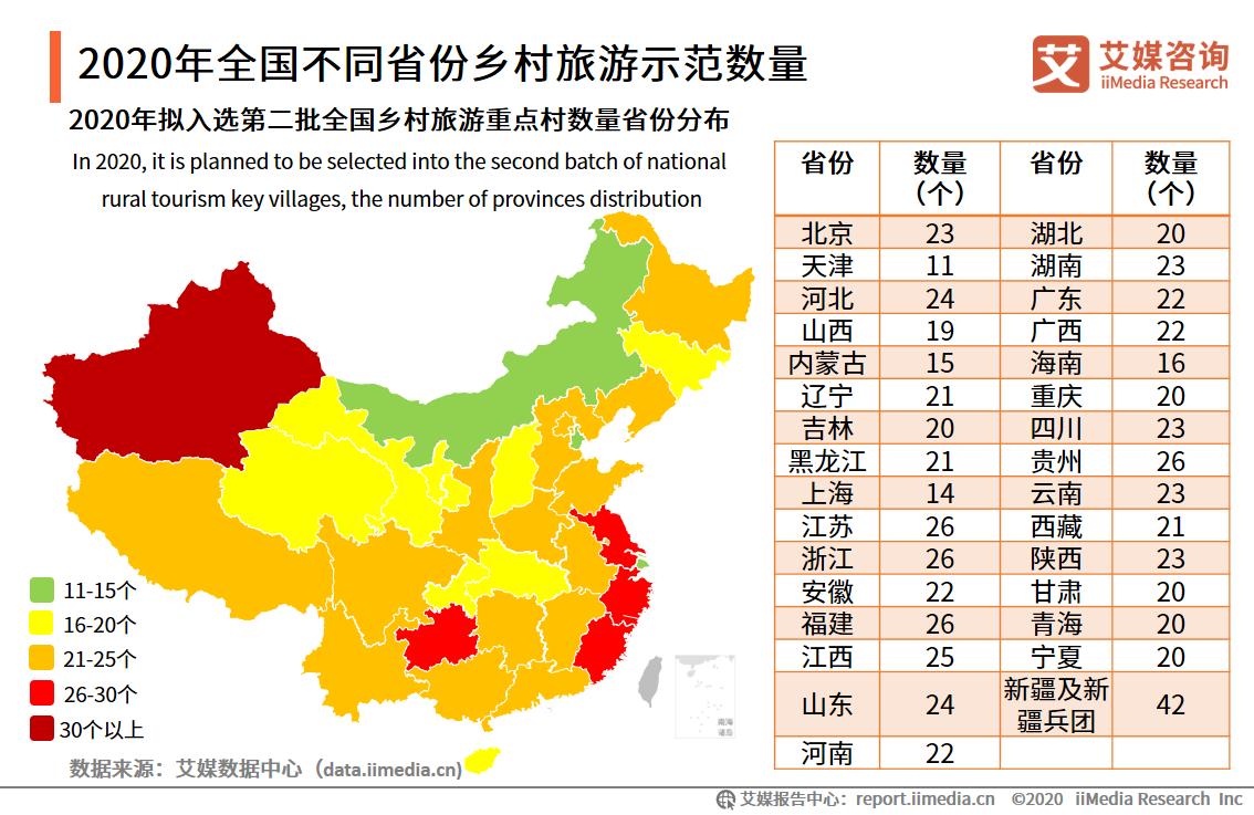 2020年全国不同省份乡村旅游示范数量