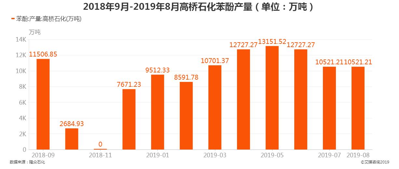 2018年9月-2019年8月高桥石化苯酚产量