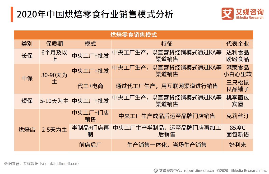2020年中国烘焙零食行业销售模式分析