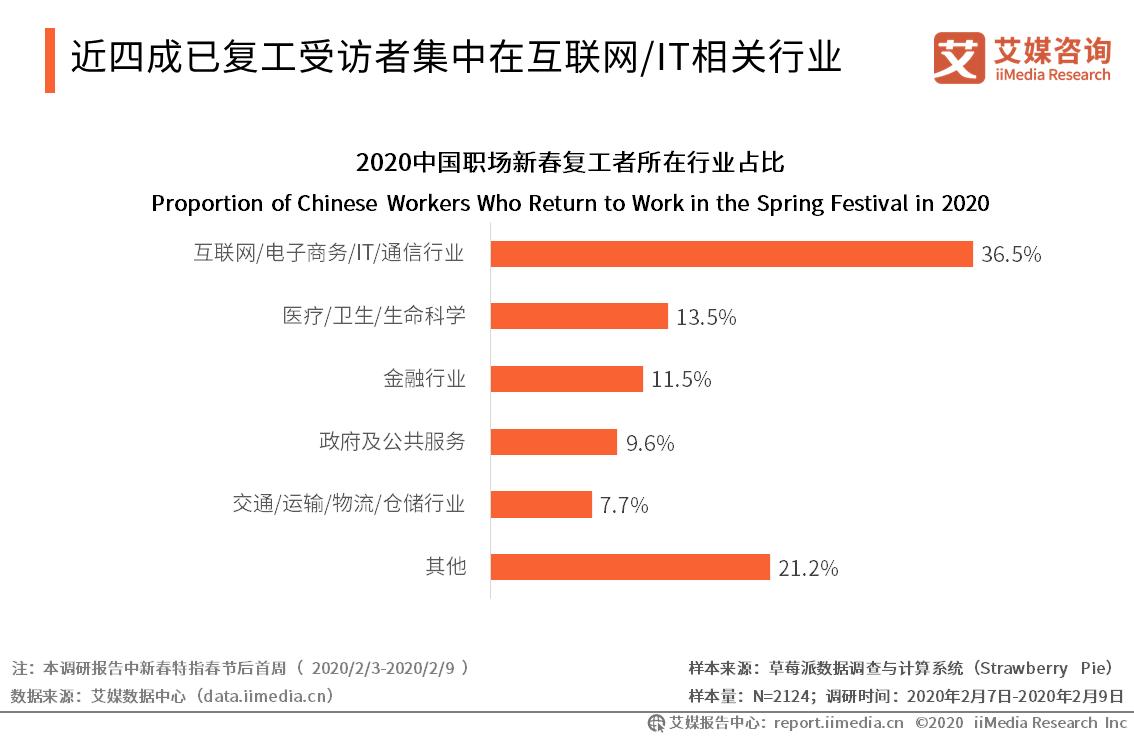 2020年中国职场人所在企业春节复工行业调查