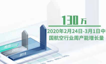 航空行业数据分析:2020年2月24日-3月1日中国航空行业周产能增长量达130万