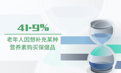 保健品行业数据分析:2021中国41.9%老年人因想补充某种营养素购买保健品