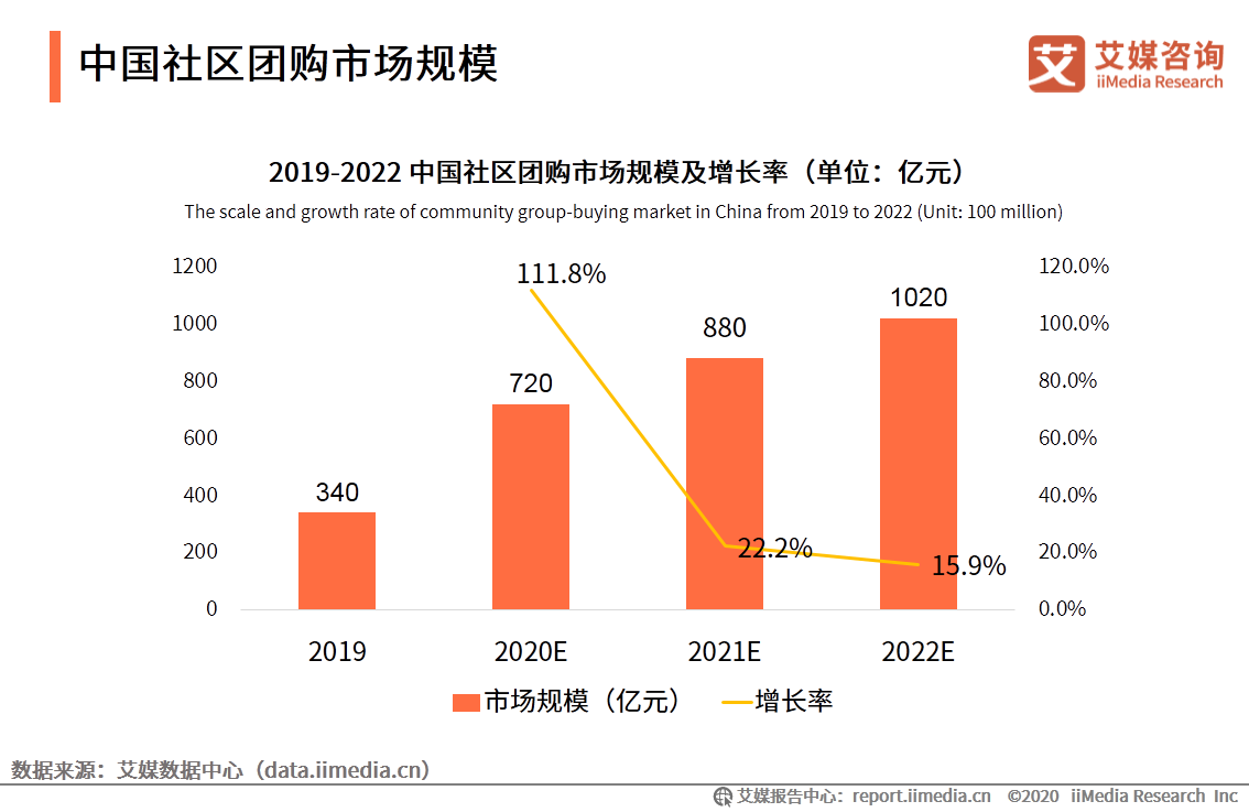 中国社区团购市场规模