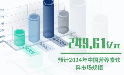 饮料行业数据分析:预计2024年中国营养素饮料市场规模将达249.61亿元