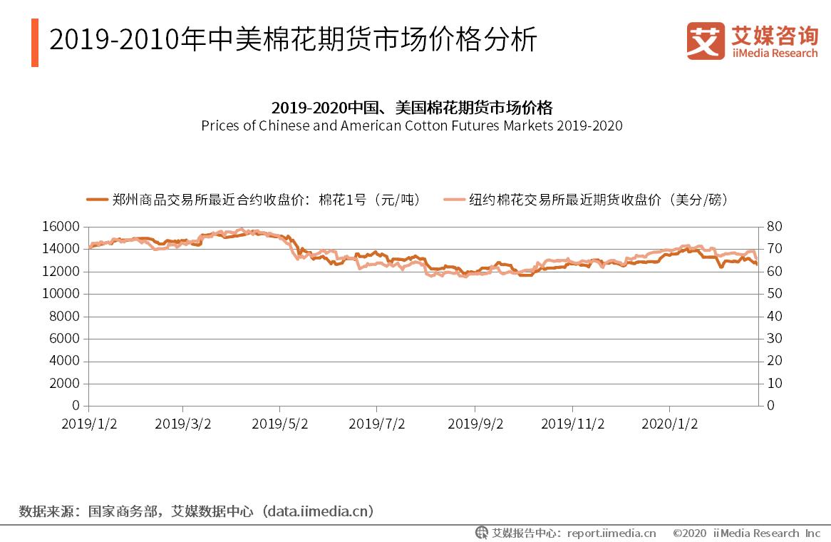 2019-2010年中美棉花期货市场价格分析