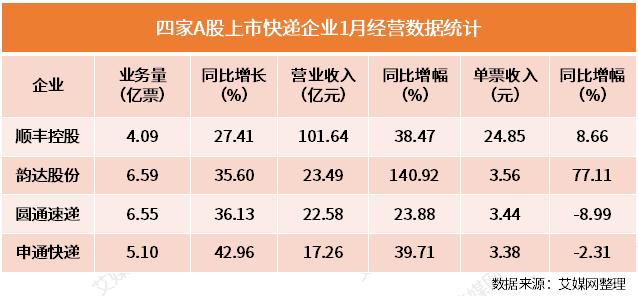 四家上市快递企业2019首月成绩单:顺丰营收破百亿,申通单票收入垫底