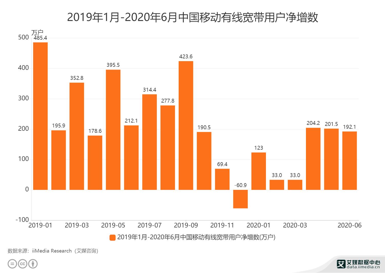 2019年1月-2020年6月中国移动有线宽带用户净增数