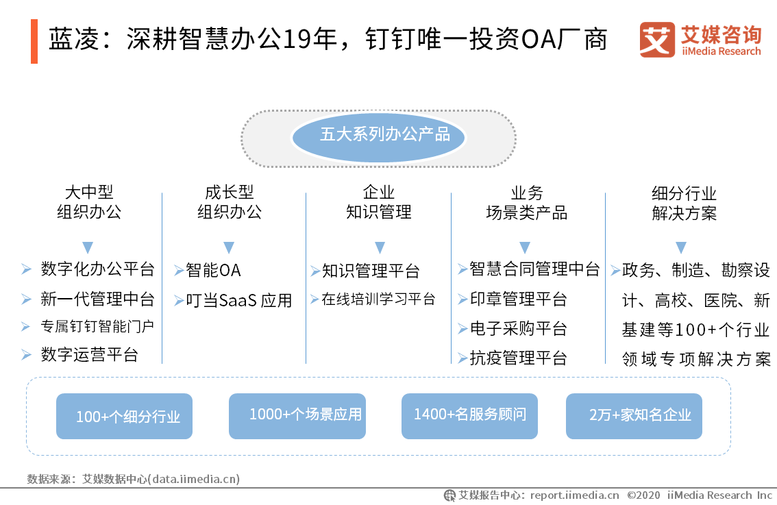 蓝凌:深耕智慧办公19年,钉钉唯一投资OA厂商