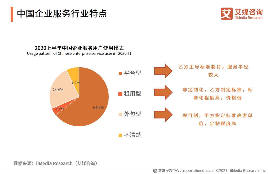 中国企业服务行业特点