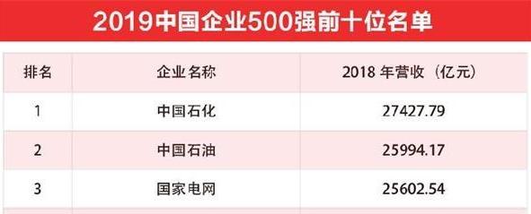 2019中国企业500强发布:中石化位居榜首,千亿俱乐部企业扩容