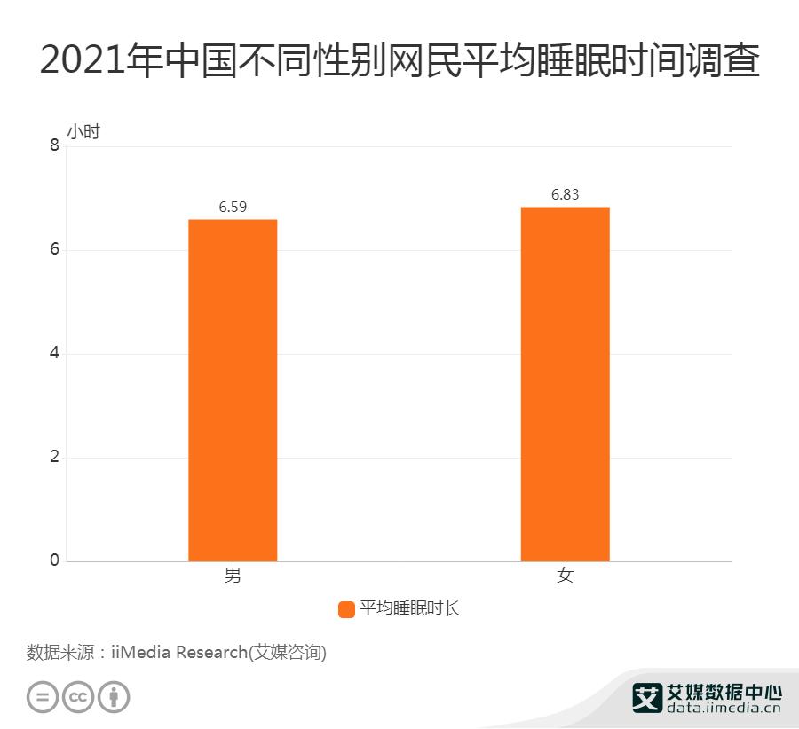 2021年中国不同性别网民平均睡眠时间调查