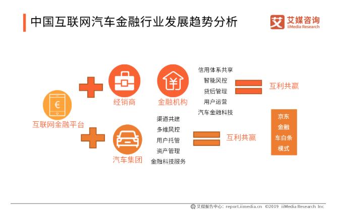 2019中国互联网汽车金融发展现状、挑战与趋势分析