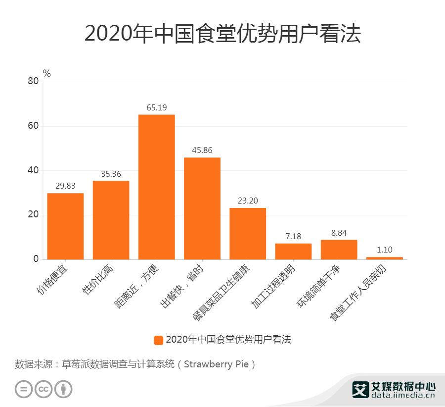 2020年中国食堂优势用户看法