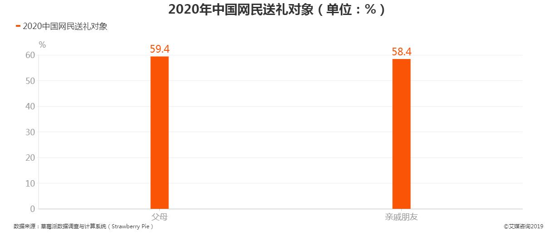 2020年中国网民送礼对象