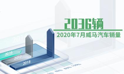 汽车行业数据分析:2020年7月威马汽车销量为2036辆