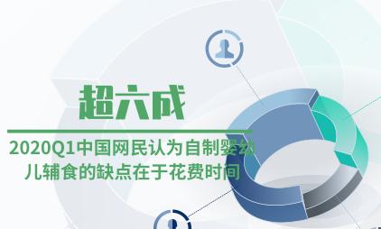 母婴行业数据分析:2020Q1超六成中国网民认为自制婴幼儿辅食的缺点在于花费时间