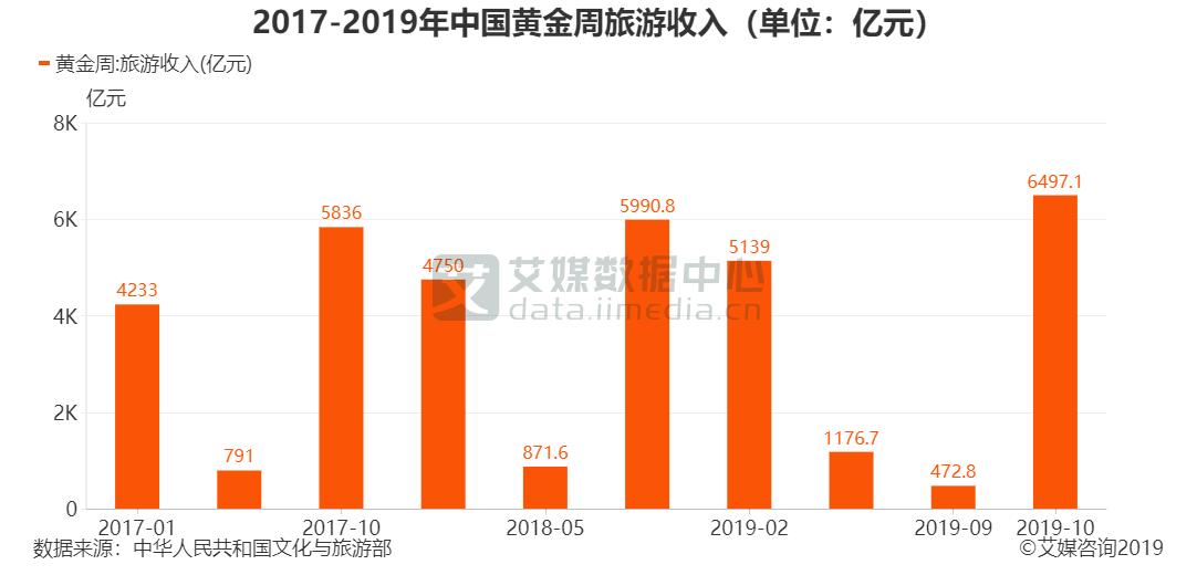 2017-2019年中国黄金周旅游收入(单位:亿元)