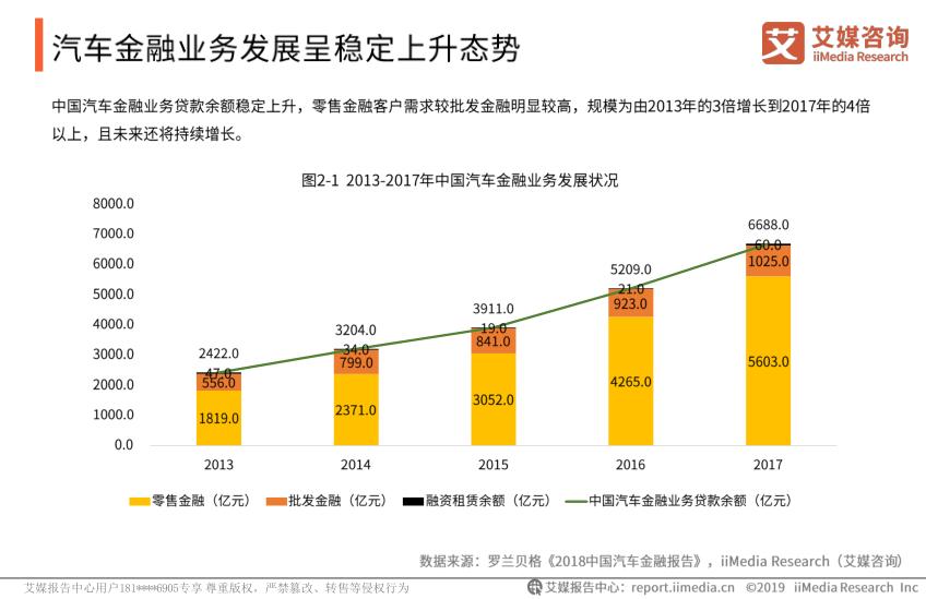 2019中国汽车金融行业现状及发展前景分析